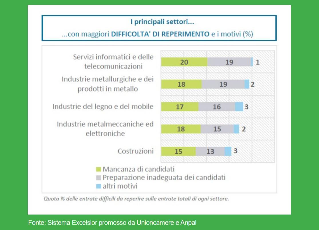 Giovani e lavoro digitale: mancano candidati e preparazione